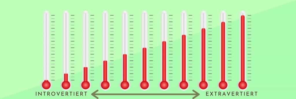 Temperaturskala introvertiert - extravertiert: In welchem Temperaturbereich bewegst du dich?